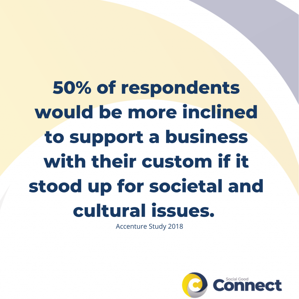 50% of respondendents would be more inclined to support a business with their custom if it stood up for societal and cultural issues